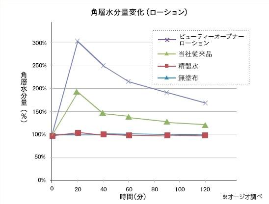 角質水分量変化(ローション)-min