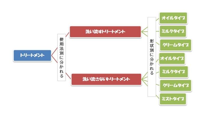 トリートメント分類-min