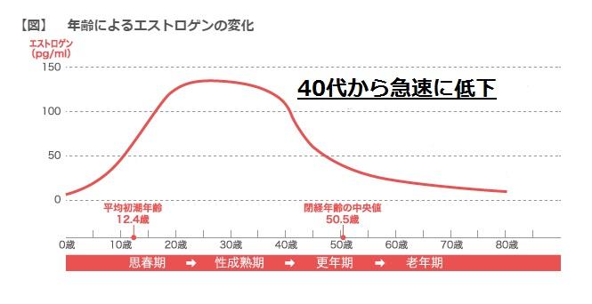 エストロゲン 変化グラフ